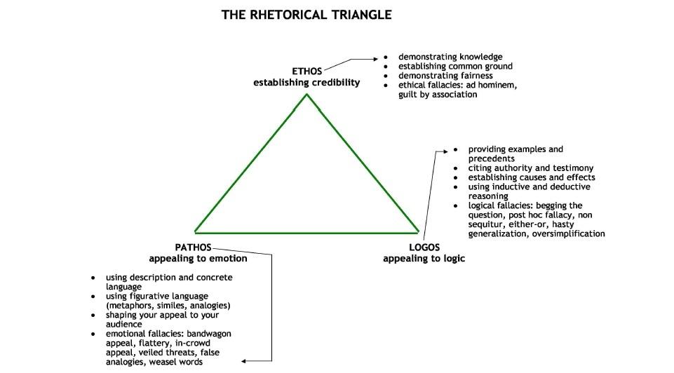 What Is Ethos Rhetorical Device