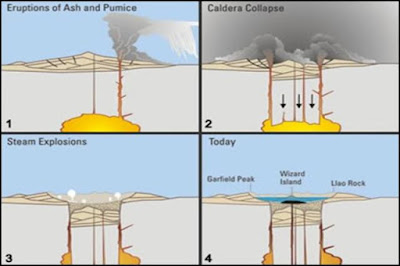 Pembentukan Kaldera
