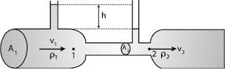 gambar venturimeter tanpa manometer
