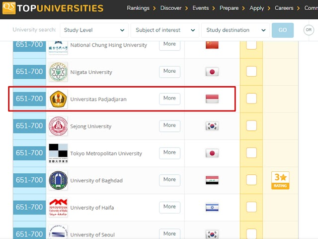 Unpad Masuk QS World University Rankings 2019