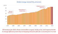 Global energy-related CO2 emissions (Credit: IEA) Click to Enlarge.