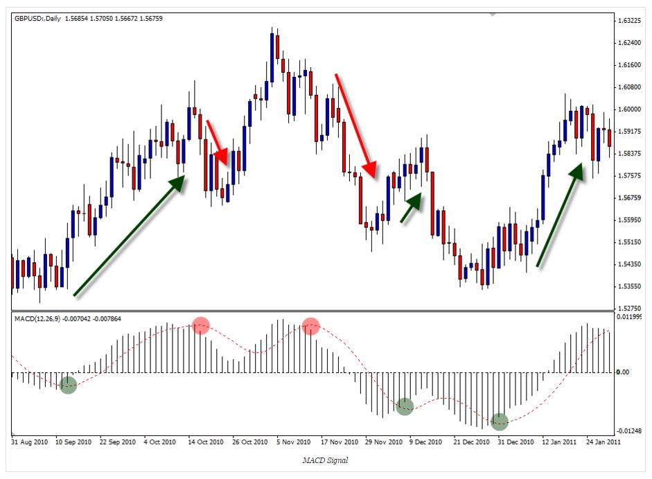 Cara membaca indikator trading forex