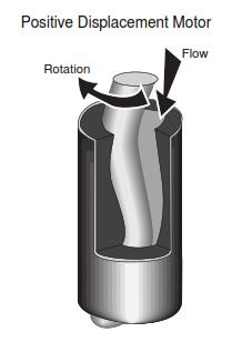drilling Mud Motors components