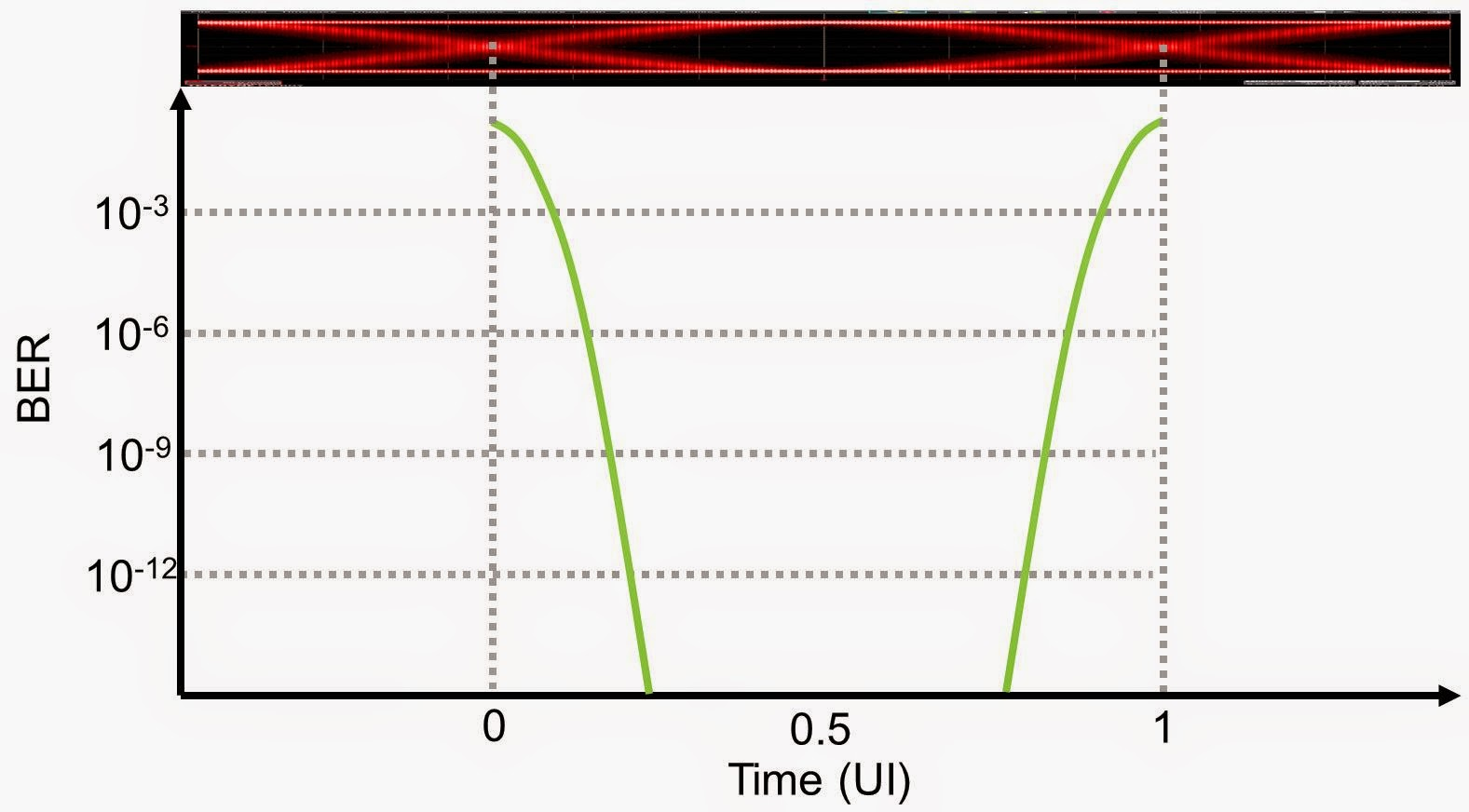 "The classic ""bathtub curve"" relating a receiver's timing margins to BER based on the signal's jitter"