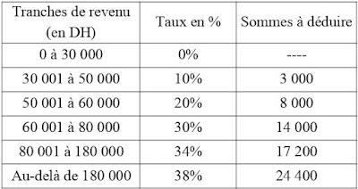comptabilité maroc