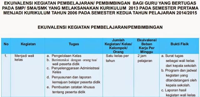 Indonesia Nomor  Tentang Ekuivalensi Kegiatan Pembelajaranpembimbingan Bagi Guru Yang Bertugas Pada Smpsmasmk Yang Melaksanakan Kurikulum