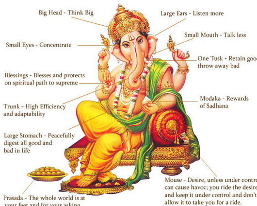 Prayer to Lord Ganesha