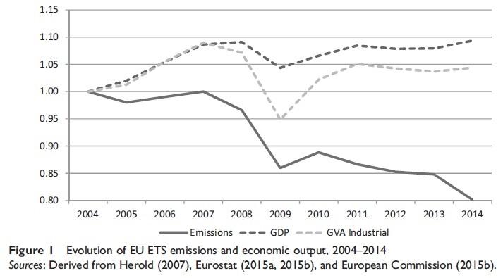 CONVERSABLE ECONOMIST The EU Carbon Trading Market A Decade of