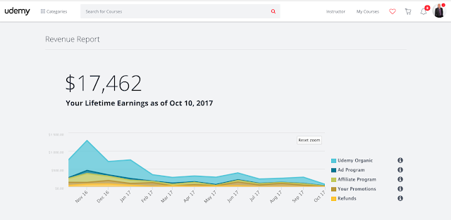 udemy earnings