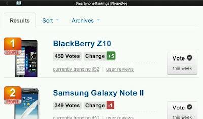 En la semana 50 de Rankings Smartphones oficiales de PhoneDog Media ™, El Samsung Galaxy Note II fue expulsado del lugar por primera vez para darle paso al BlackBerry Z10. Después de 11 semanas consecutivas de estárdel primer lugar, el Samsung Galaxy Note II fue sacado fuera de la primera posición en la Tabla de elección popular por el BlackBerry Z10, con 459 votos. La diferencia es de más de 110 votos. Aquí está el listado de los votos: BlackBerry Z10 en el primer lugar con 459 votos Samsung Galaxy Note II en el segundo lugar con 349 votos Samsung