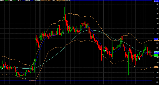 Most Accurate Bollinger Band Moving Average Crossover