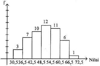 Histogram lomba Matematika SMA tahun 2016. soal UN 2017 Matematika SMA-IPS No. 34