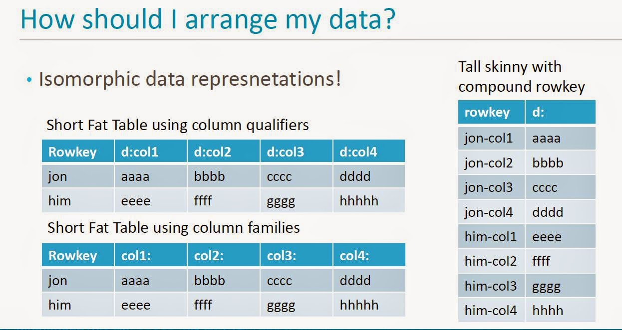 Data Science, Database, Tools Learning's (Video-Image-Text