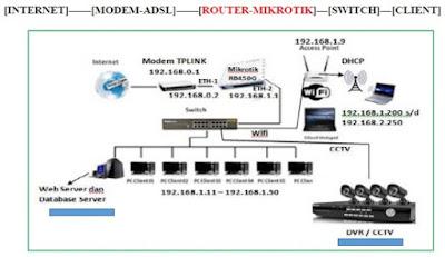 Private internet access on mikrotik