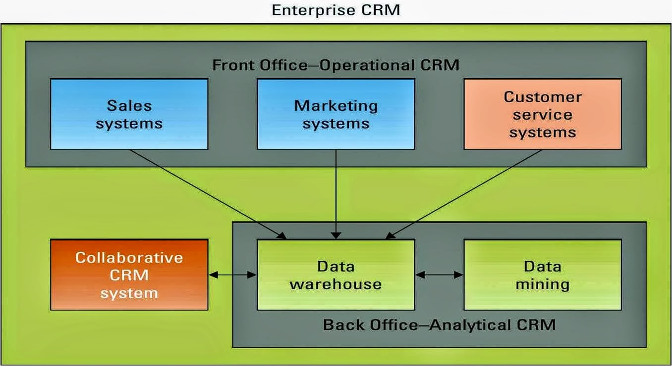crm information Find crm information on call center software and management, marketing and crm software, sales force automation and more customer relationship management topics.
