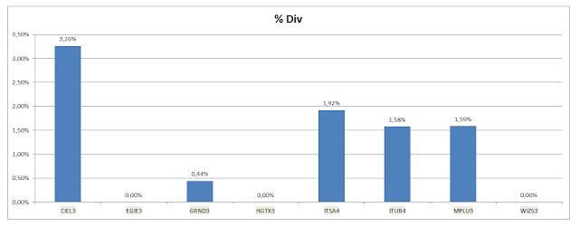 Grafico Carteira Buy and Hold - Dividendos Acumulados até Outubro