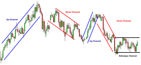 Forex-Trend-Channel-Up-Down
