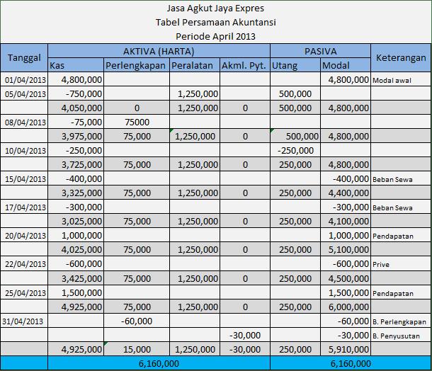 Tabel Persamaan akuntansi perusahaan jasa