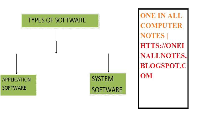 एप्लीकेशन सॉफ्टवेयर और सिस्टम सॉफ्टवेयर