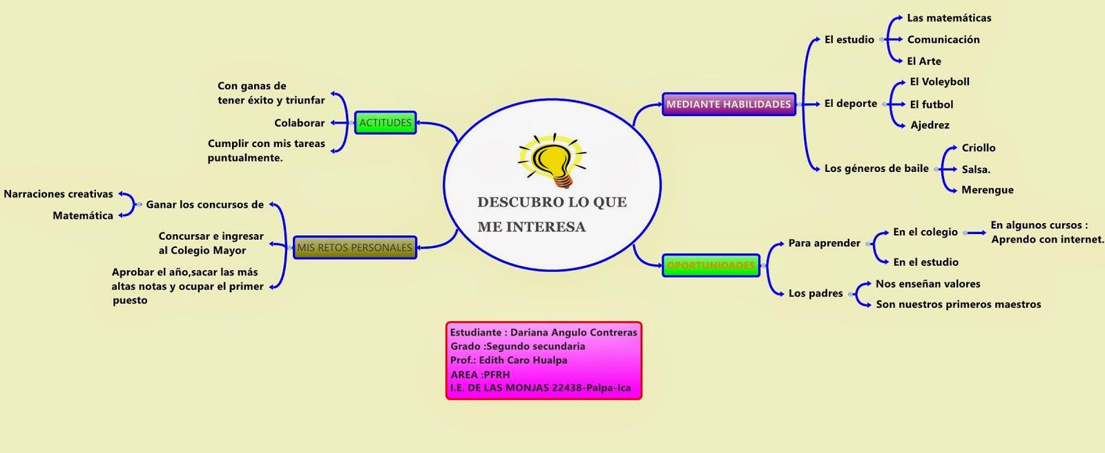 Organizadores Visuales Web 2 0 Aplicaciones Y Beneficios Del Uso Del Mapa Mental