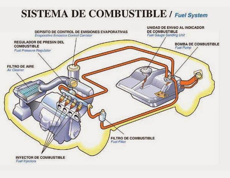 Easymecanica Sistema De Combustible Chevrolet Aveo
