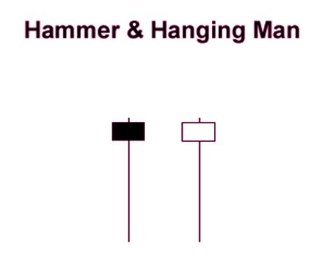 Hammer and hanging man mt4 indicator