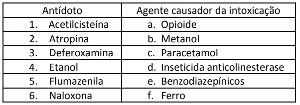 Antídoto e Agente causador da intoxicação