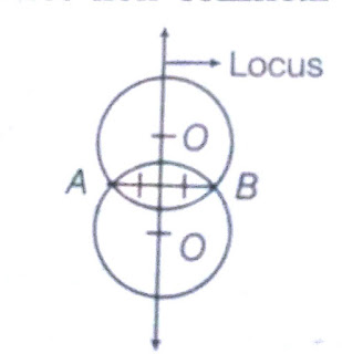 locus of the centre touching a given line