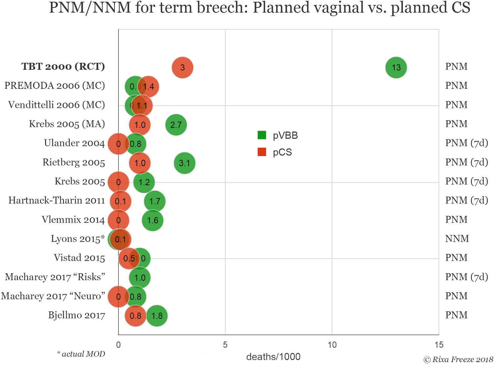 Perinatal mortality in term breech birth
