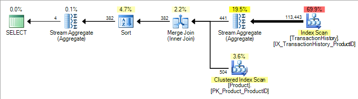 Original query execution plan