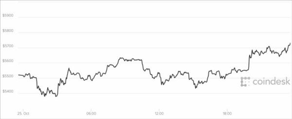 Giá bitcoin hôm nay 26/10