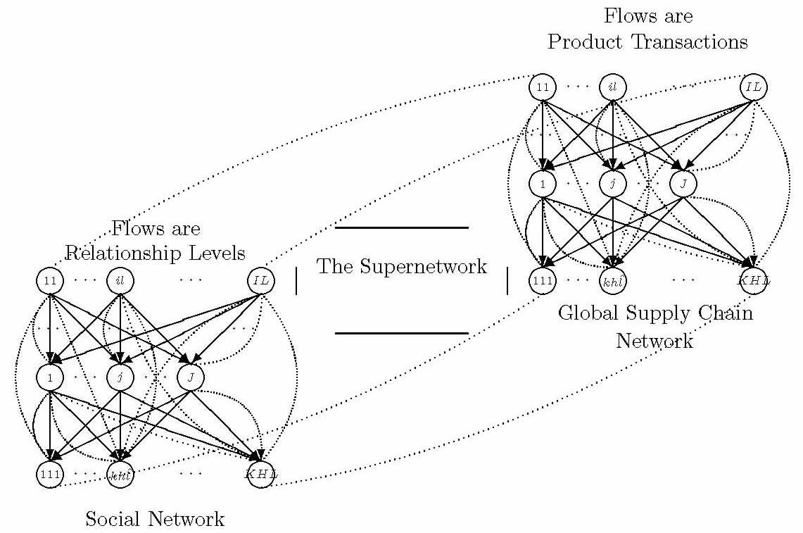 A THEORETICAL FRAMEWORK OF THE NEW APPROACH TO LOGISTICS: SUPPLY CHAIN MANAGEMENT