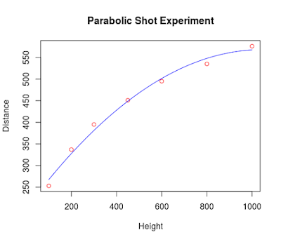 Exercise to Simulate and Fit a Parabolic Shot.