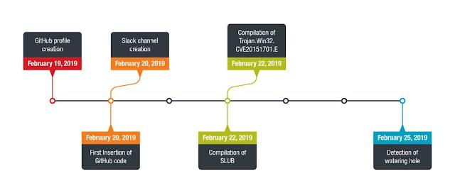 Slack, GitHub bị tin tặc lợi dụng làm máy chủ liên lạc cho SLUB - biến thể backdoor mới nhất của mình - CyberSec365.org