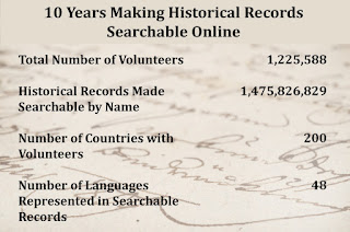 FamilySearch celebrates 10 years of indexing historic records