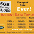 Extremely Cheap Data Bundles From Sooloaded (2GB for N1100 And More) BUY NOW!