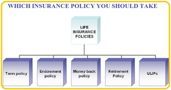 WHICH INSURANCE POLICY YOU SHOULD TAKE ? | SIMPLE TAX INDIA