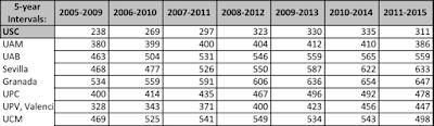 La matemàtiques a Espanya entre 2010 i 2014