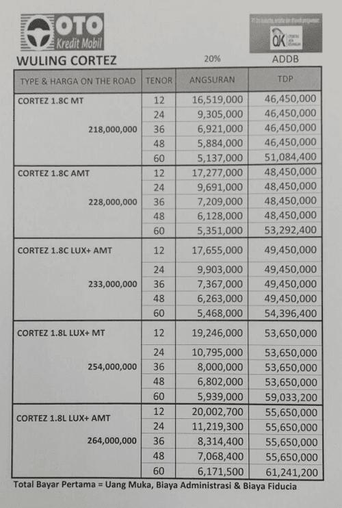 Price List Harga OTR Wuling Cortez 2018