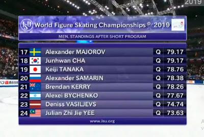 resultados hombres corto world figure skating championships saitama 2019