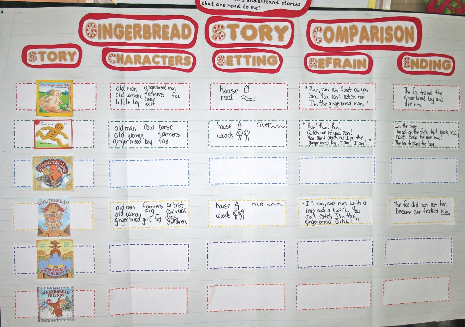 Mrs Lisa S Pre K Crew Rocks We Love Gingerbread Stories