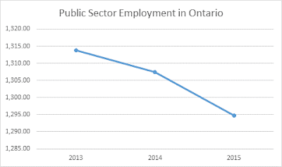 Ontario loses 19,000 pubic sector jobs in two years