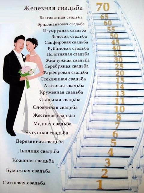 название по годам свадьбы