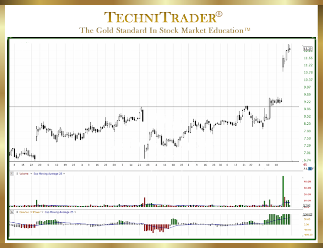 chart example showing the easiest way to read a chart with a white background - technitrader