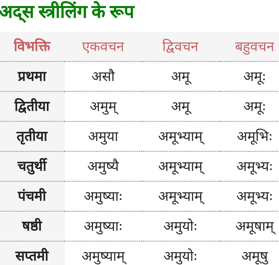 Vah, Adas Striling ke roop - Sanskrit Shabd Roop