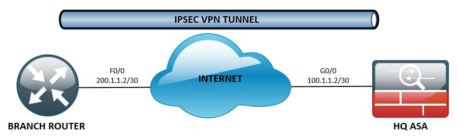 My Network Security Journal: IPSec IKE Phase 1 Pre-Shared