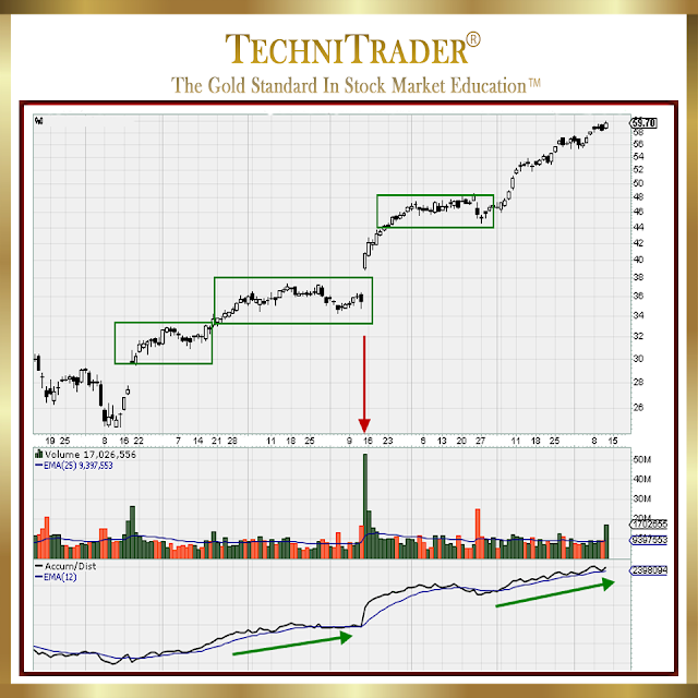 nvidia corp. chart example with sideways action and a compression pattern - technitrader
