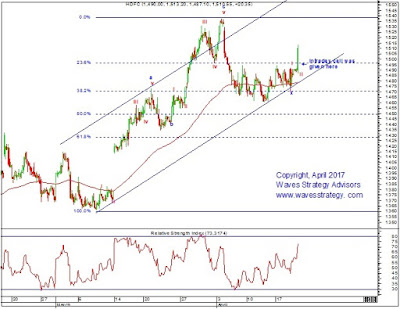 HDFC, Elliott wave