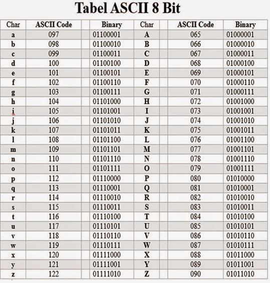 Pengertian Kode ASCII: Pengertian dan fungsi Kode ASCII