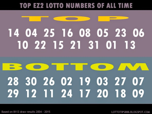 Top EZ2 Lotto Numbers Of All Time